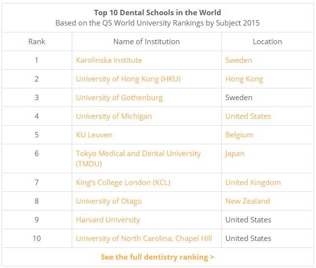 Top 10 Dental Schools in the World