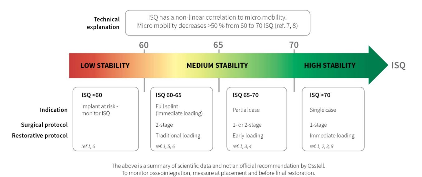 the ISQ Scale